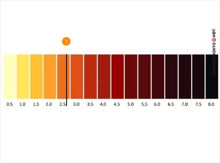 1. Цвет: 2. 7 astm.